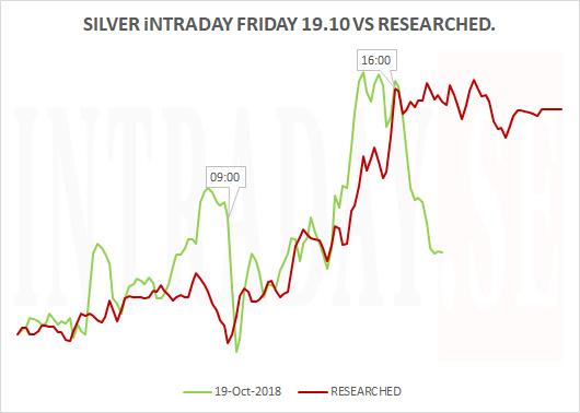 Silver Intraday actual Friday 191018