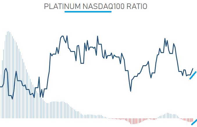 020621 - PLATINUM VS NASDAQ100