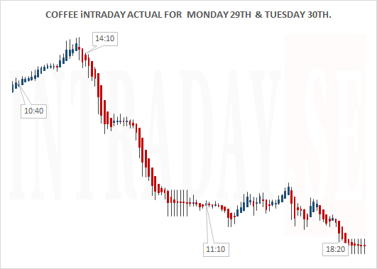 COFFEE INTRADAY ACTUAL MOND 29TH AND TUESD 30TH