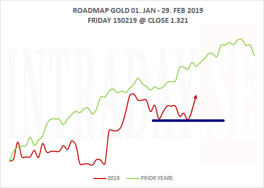 180219 - GOLD ROADMAP