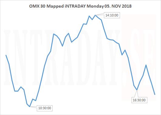 OMX30 MAPPED MONDAY 051118