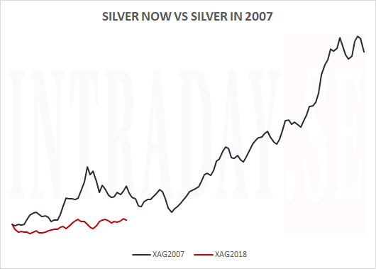 SILVER NOW VS SILVER IN 2007