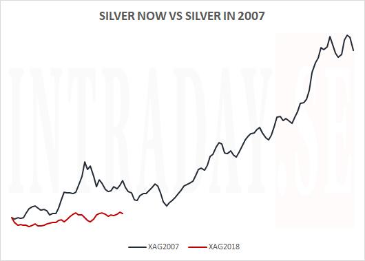 SILVER NOW VS SILVER IN 2007