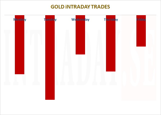 goldweektrades