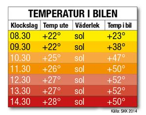 temperaturtabell-hund-i-varm-bil-2015_400px