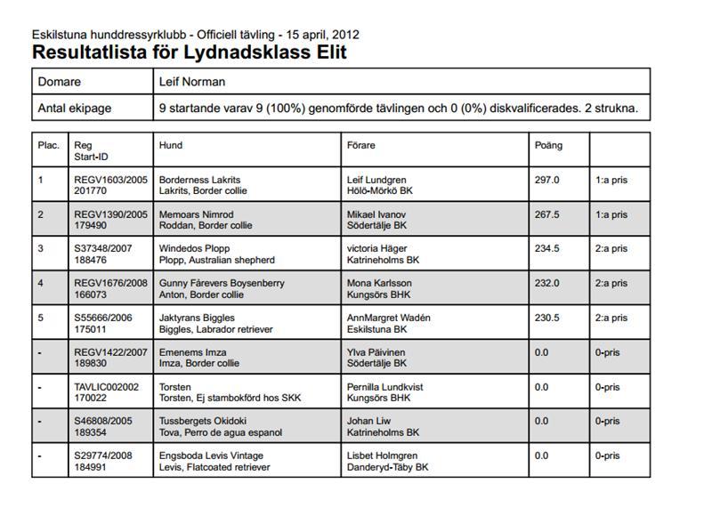pdfresultat15_4-12klassElit