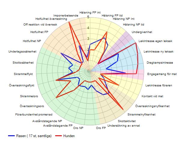 Sigge spindeldiagram BPH